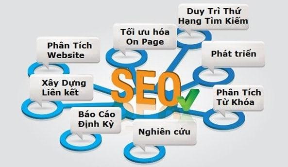 Công Ty Seo Google  Hiệu Quả, Uy Tín Tại TPHCM