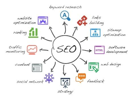 Dịch vụ SEO từ Khóa TOP Google tại Tp.HCM