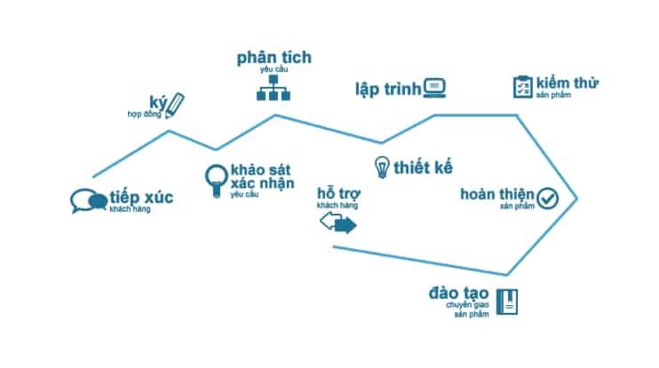 Dịch Vụ Thiết Kế Web Chuyên Nghiệp Theo Yêu Cầu Khách Hàng