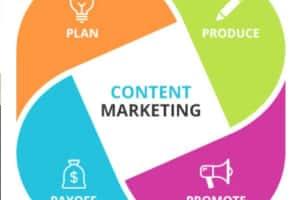 Làm Content Marketing 4 Không Khi Viết Tiêu Đề