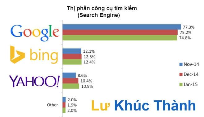 Chia Sẻ Kiến Thức Hay: Công Cụ Tìm Kiếm Search Engine Là Gì?