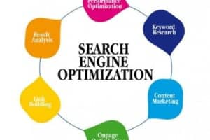 Optimize Là Gì Và Những Điều Bạn Chưa Biết