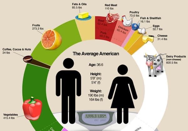 Infographic Là Gì? Cách Sử Dụng Hiệu Quả